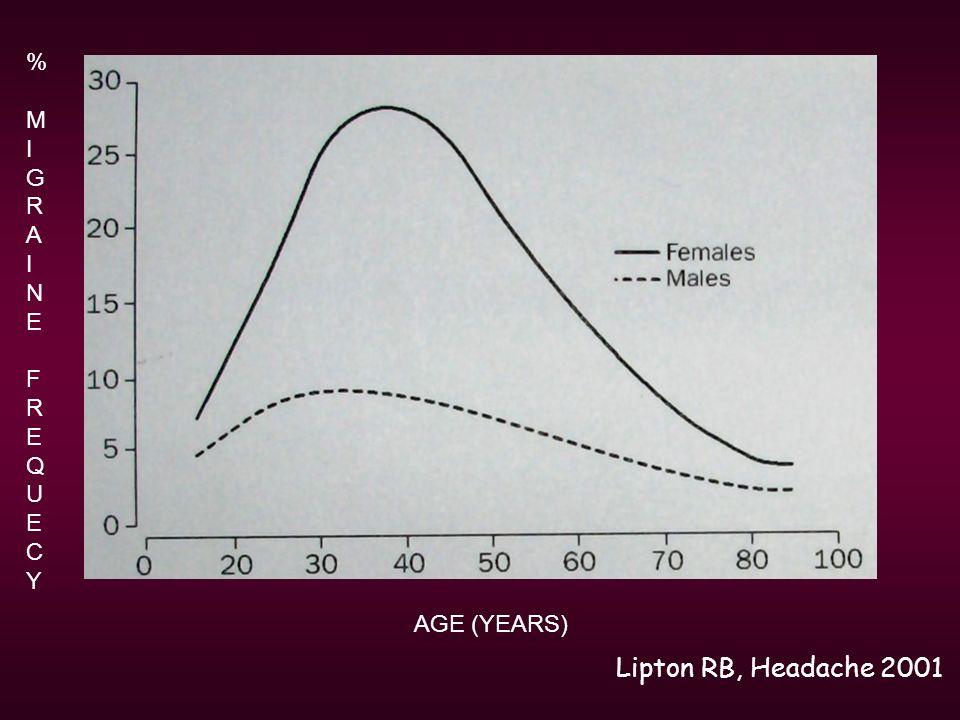 % M I G R A N E F R E Q U E C Y AGE (YEARS) Lipton RB, Headache 2001