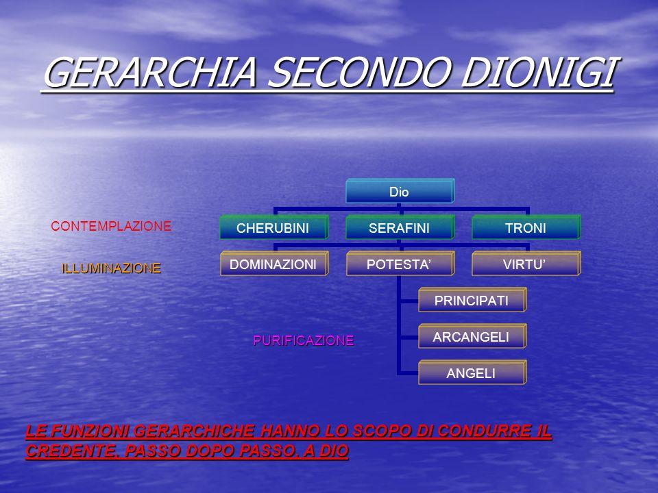 GERARCHIA SECONDO DIONIGI