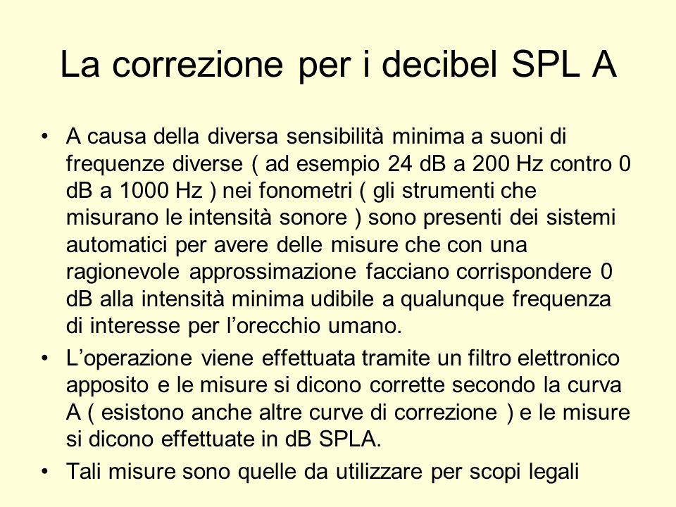 La correzione per i decibel SPL A