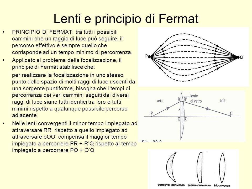 Lenti e principio di Fermat