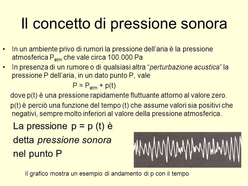 Il concetto di pressione sonora