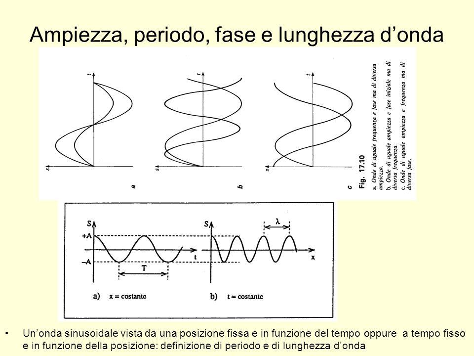 Ampiezza, periodo, fase e lunghezza d'onda