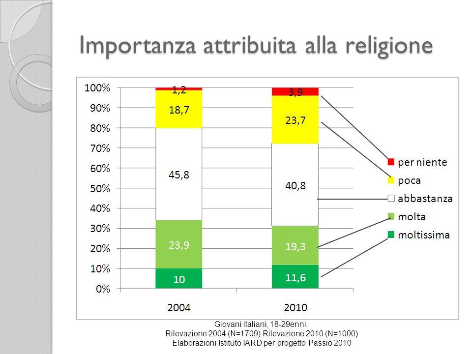 Importanza attribuita alla religione