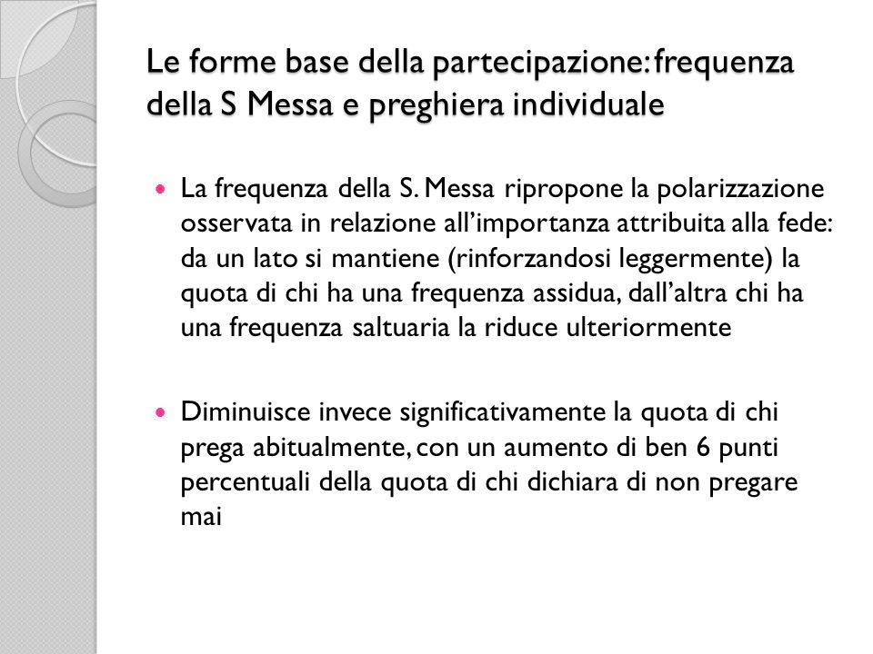 Le forme base della partecipazione: frequenza della S Messa e preghiera individuale