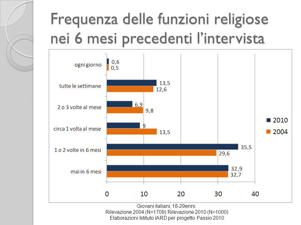 Frequenza delle funzioni religiose nei 6 mesi precedenti l'intervista