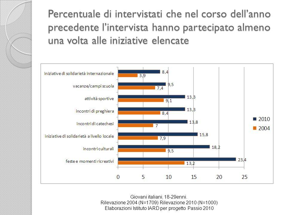 Percentuale di intervistati che nel corso dell'anno precedente l'intervista hanno partecipato almeno una volta alle iniziative elencate