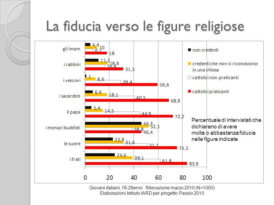 La fiducia verso le figure religiose