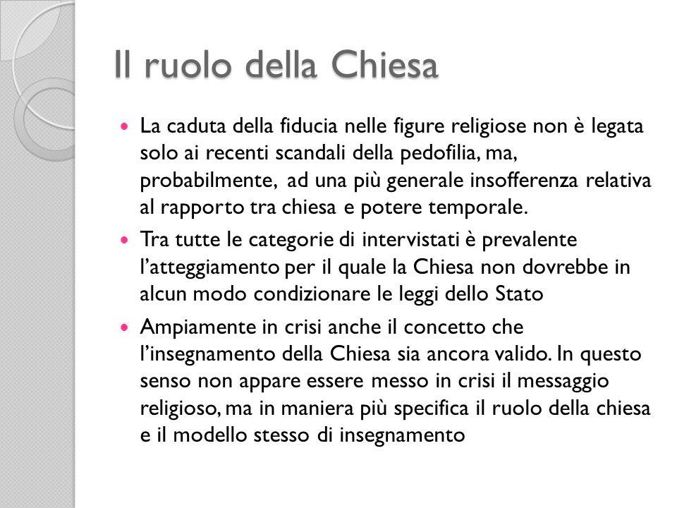 Il ruolo della Chiesa