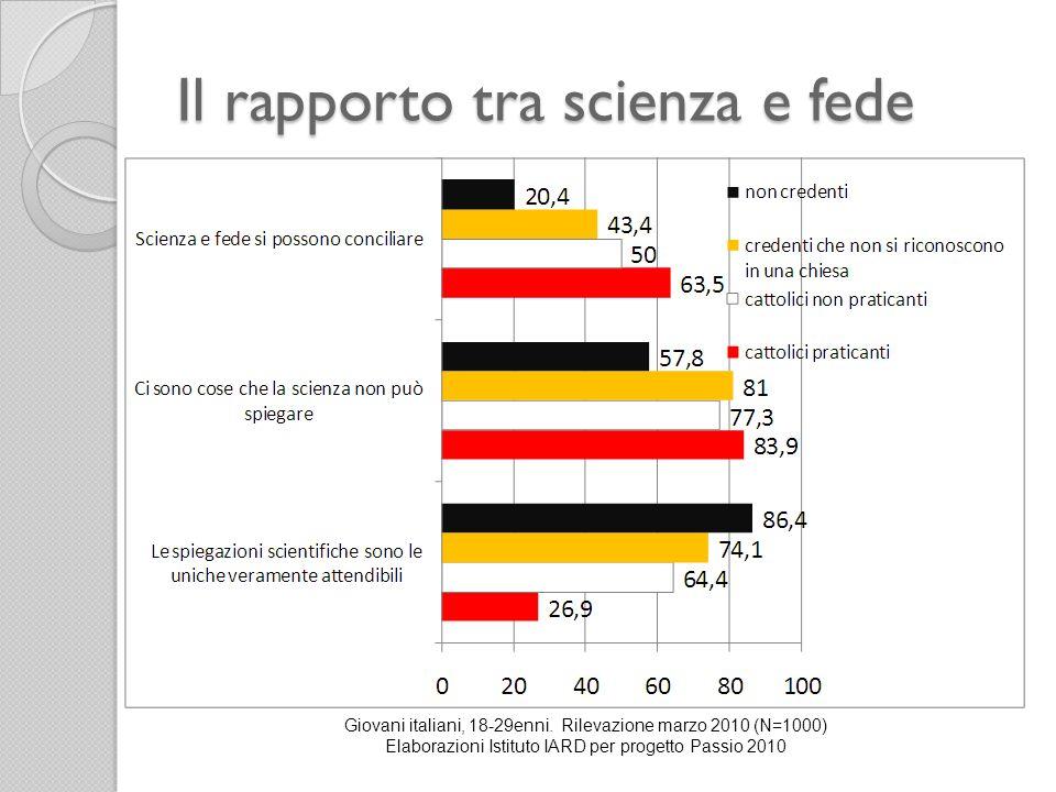 Il rapporto tra scienza e fede