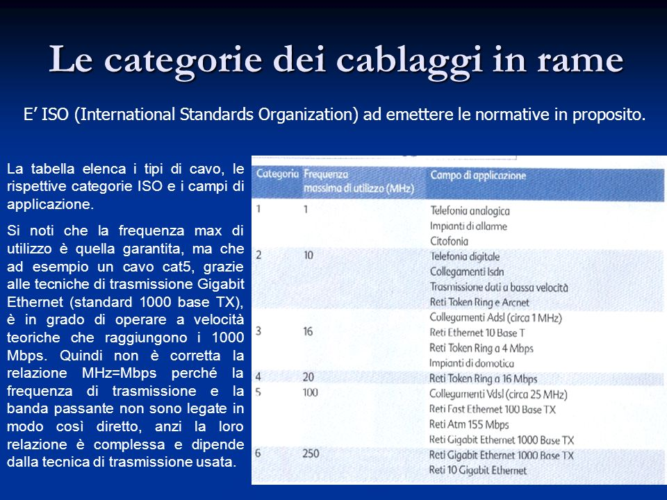 Le categorie dei cablaggi in rame