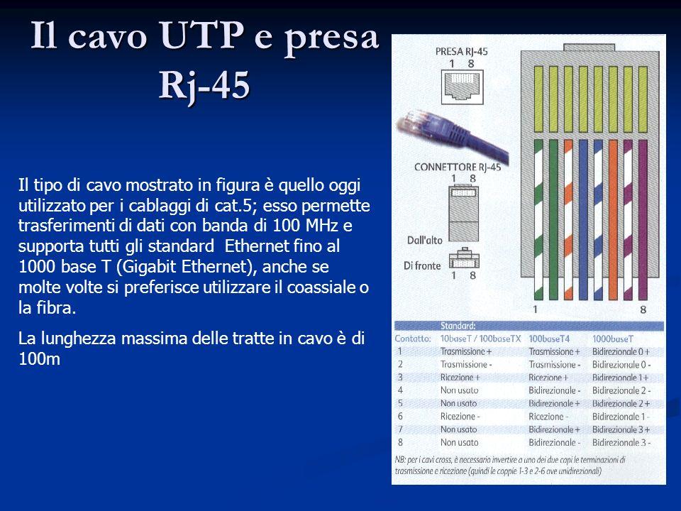 Il cavo UTP e presa Rj-45