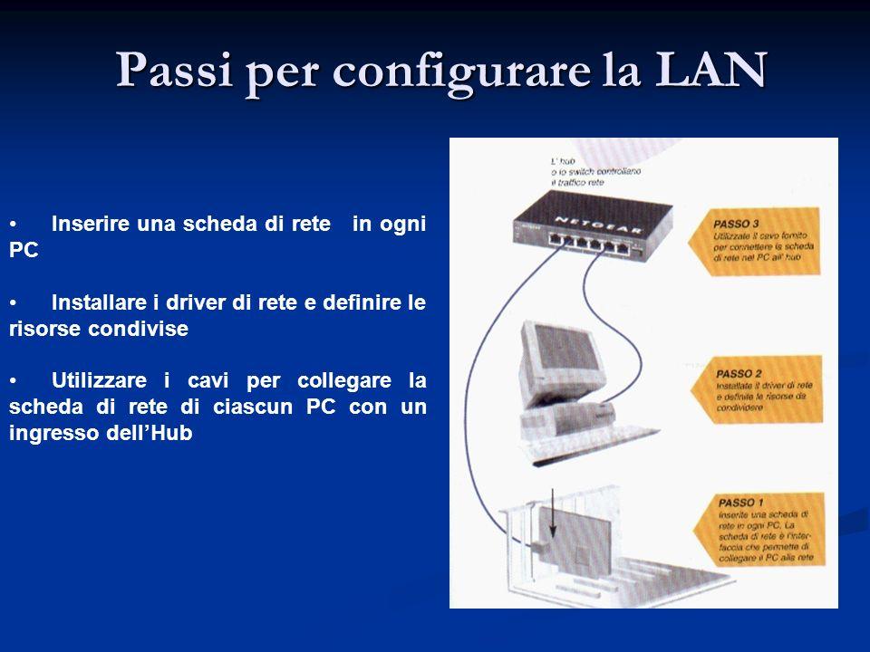 Passi per configurare la LAN