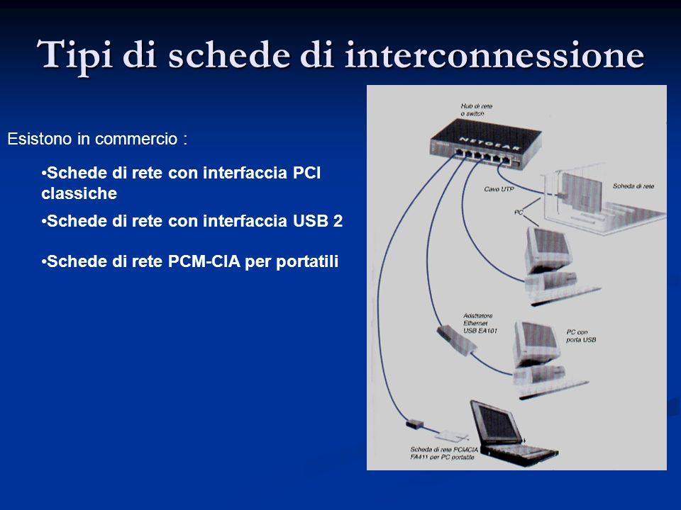 Tipi di schede di interconnessione