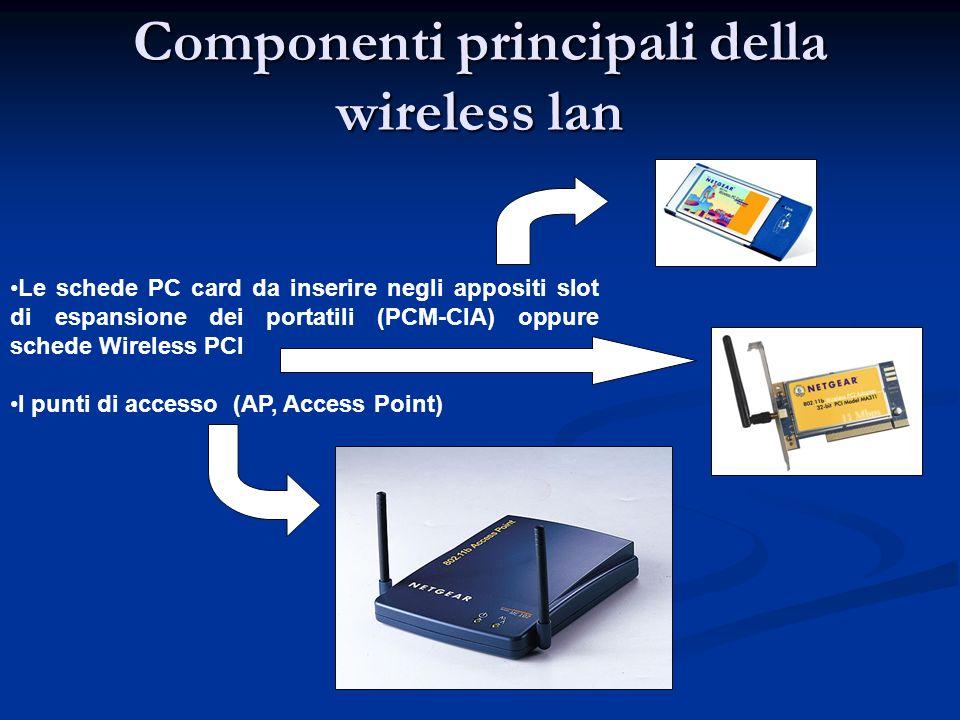 Componenti principali della wireless lan