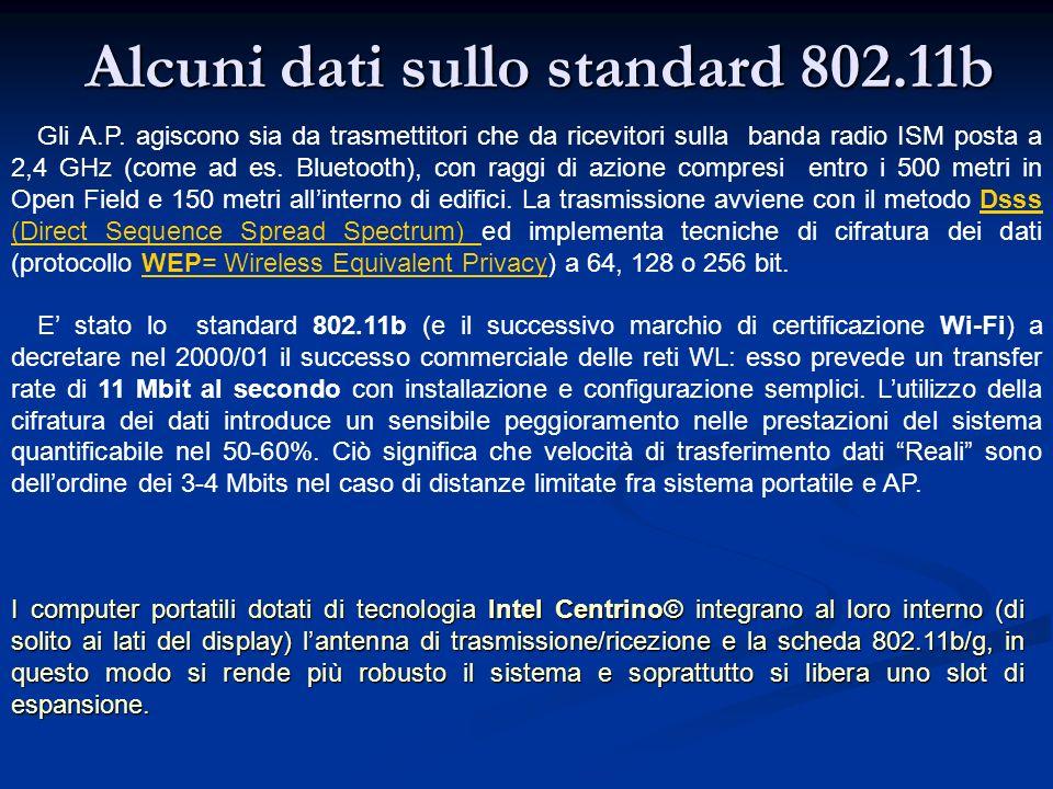 Alcuni dati sullo standard 802.11b