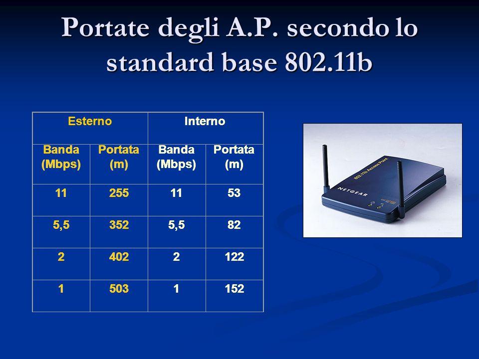 Portate degli A.P. secondo lo standard base 802.11b