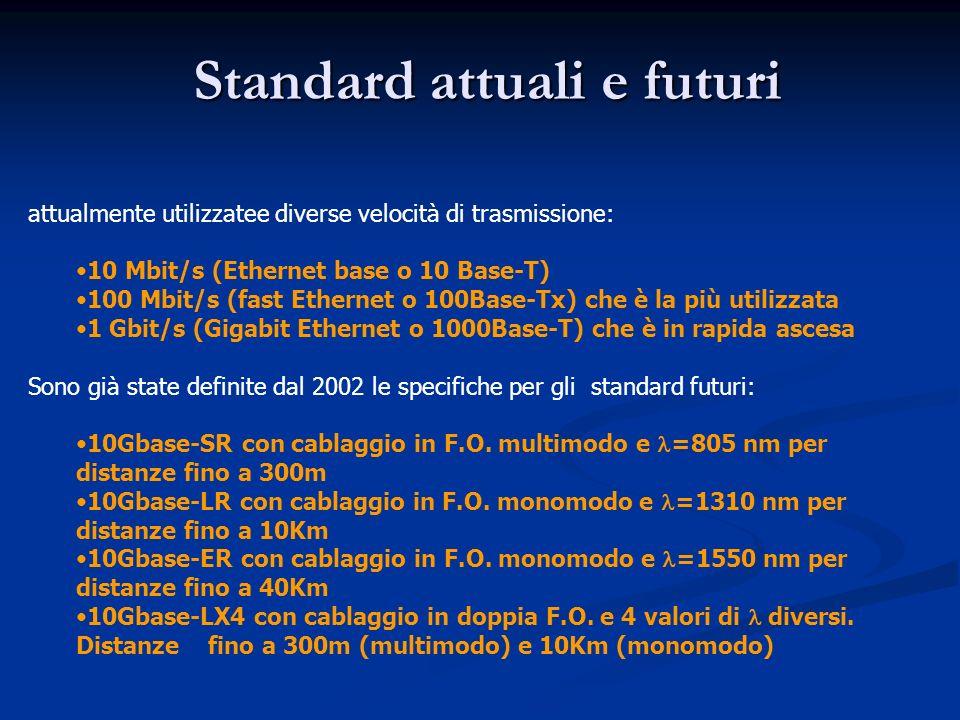 Standard attuali e futuri