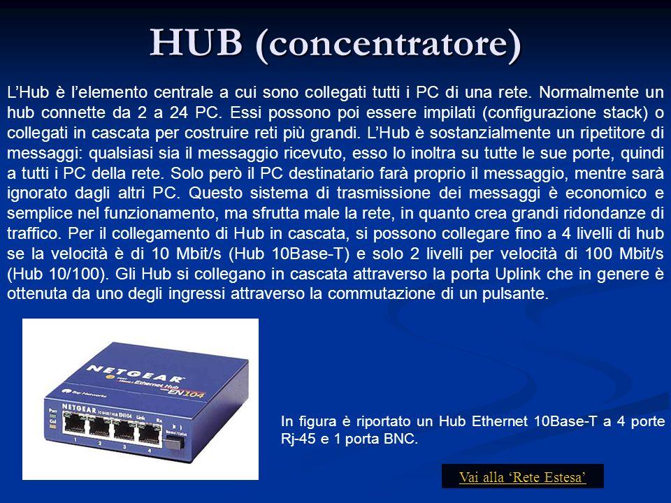 HUB (concentratore)