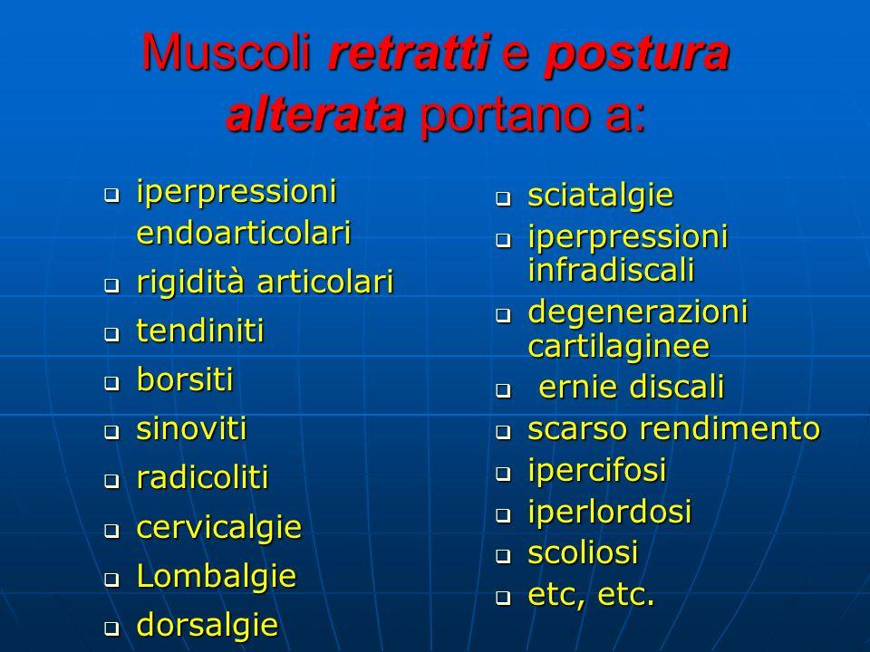 Muscoli retratti e postura alterata portano a: