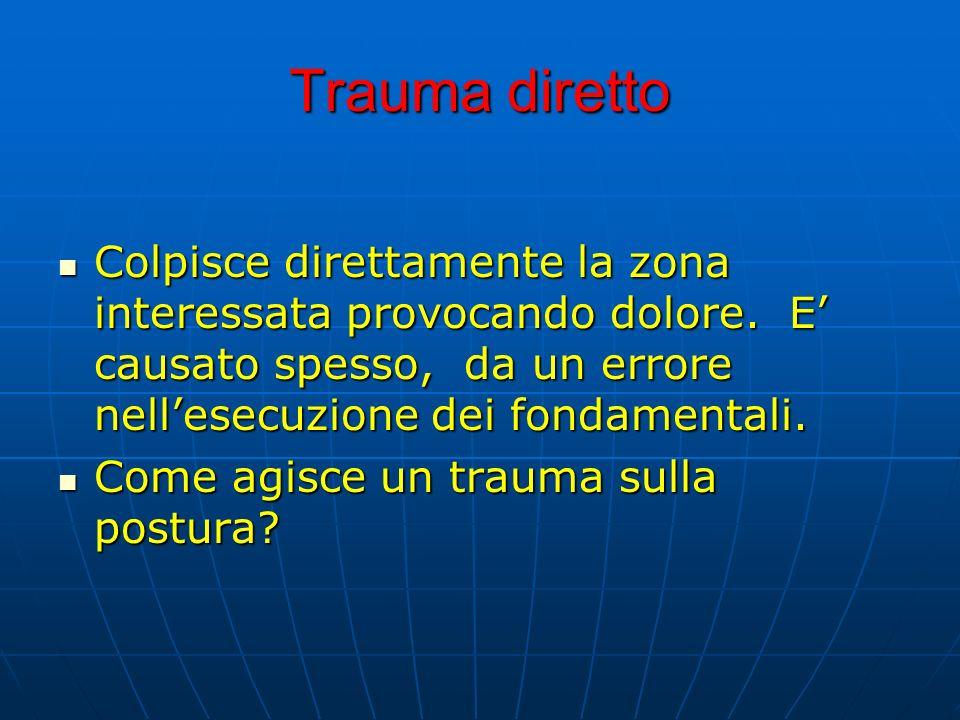 Trauma direttoColpisce direttamente la zona interessata provocando dolore. E' causato spesso, da un errore nell'esecuzione dei fondamentali.