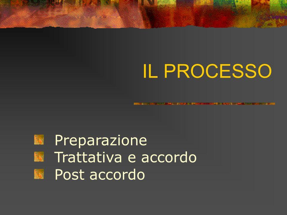 IL PROCESSO Preparazione Trattativa e accordo Post accordo