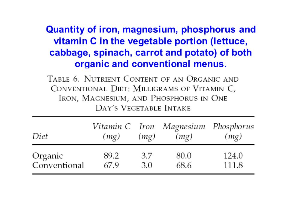 Quantity of iron, magnesium, phosphorus and vitamin C in the vegetable portion (lettuce, cabbage, spinach, carrot and potato) of both organic and conventional menus.