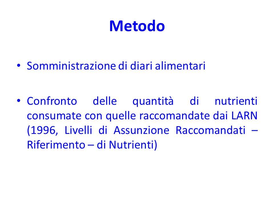 Metodo Somministrazione di diari alimentari