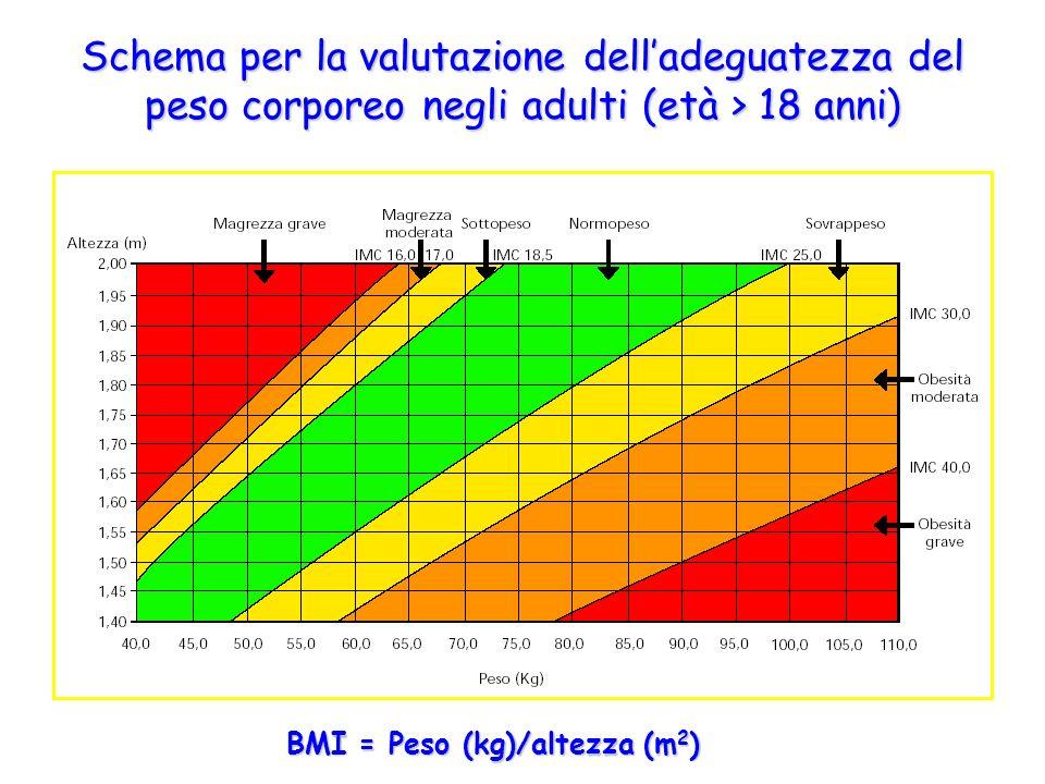 Schema per la valutazione dell'adeguatezza del peso corporeo negli adulti (età > 18 anni)
