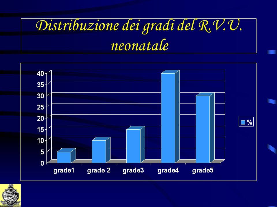 Distribuzione dei gradi del R.V.U. neonatale