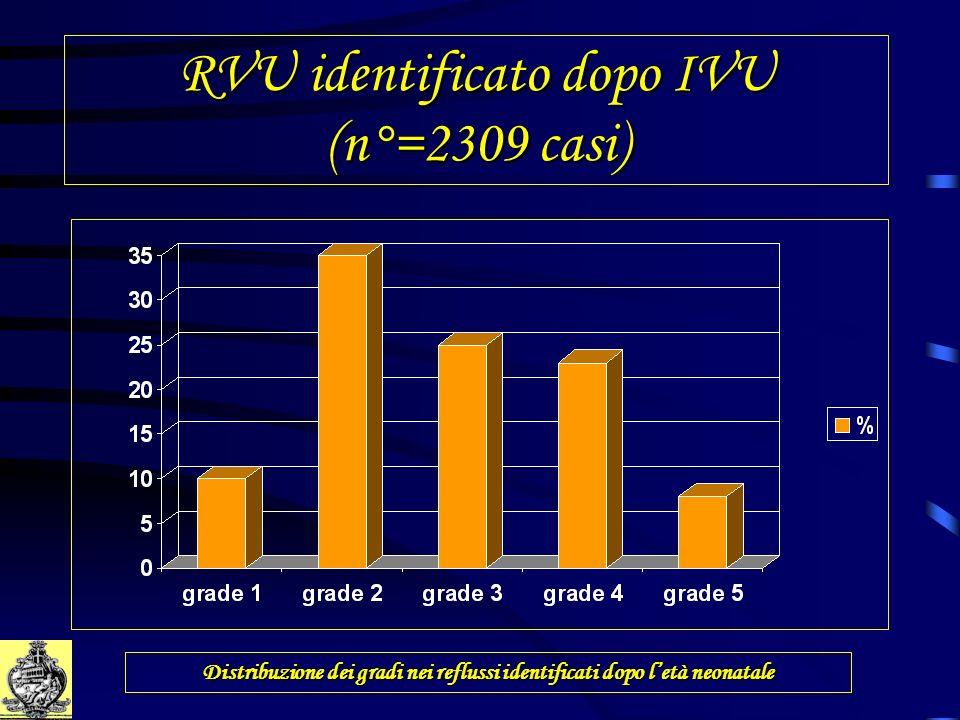 RVU identificato dopo IVU (n°=2309 casi)