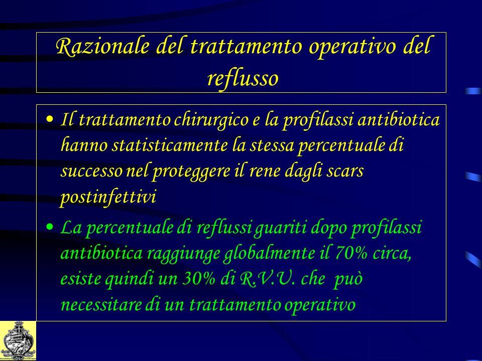 Razionale del trattamento operativo del reflusso