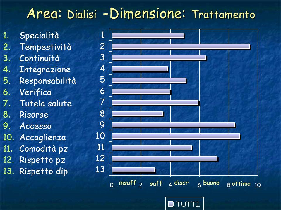 Area: Dialisi -Dimensione: Trattamento
