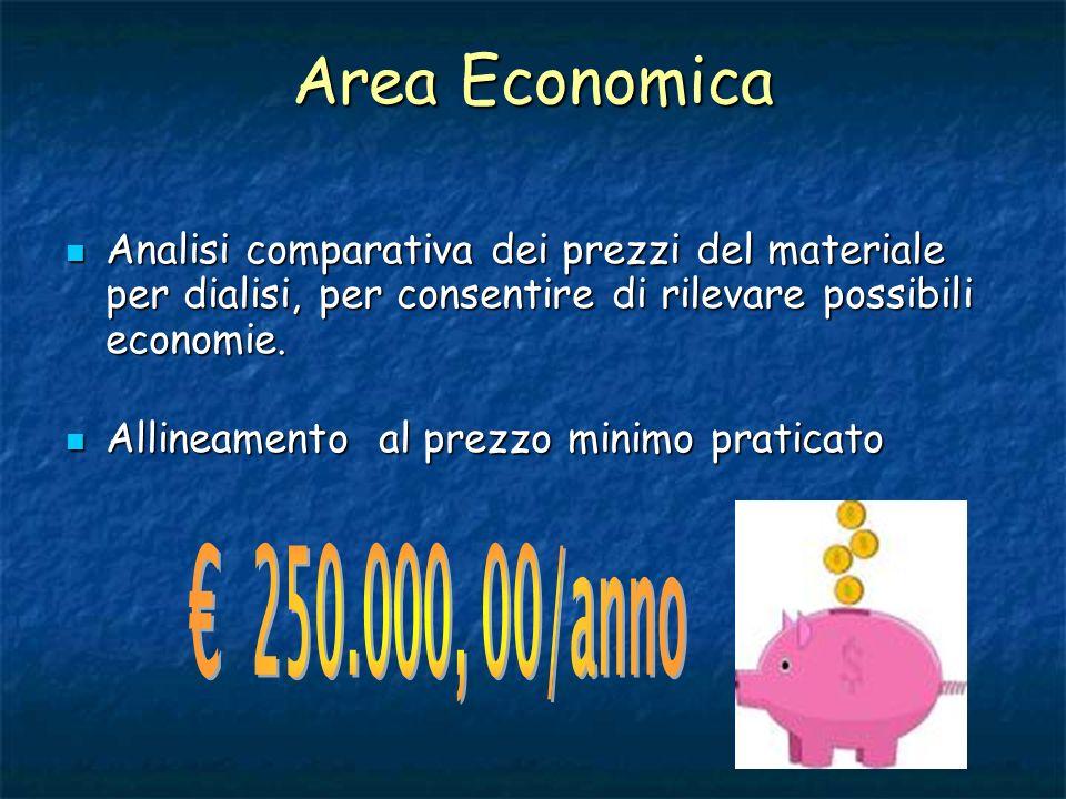 Area EconomicaAnalisi comparativa dei prezzi del materiale per dialisi, per consentire di rilevare possibili economie.