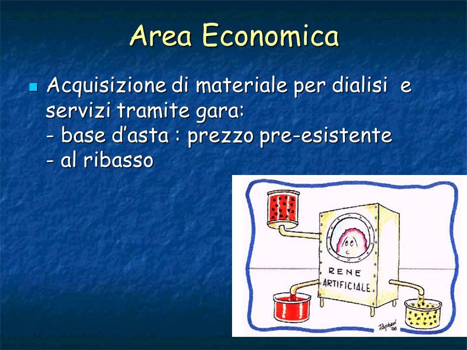 Area Economica Acquisizione di materiale per dialisi e servizi tramite gara: - base d'asta : prezzo pre-esistente - al ribasso.