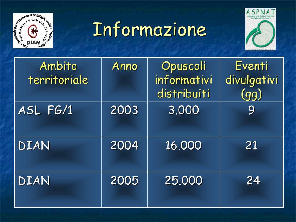 Informazione Ambito territoriale Anno Opuscoli informativi distribuiti