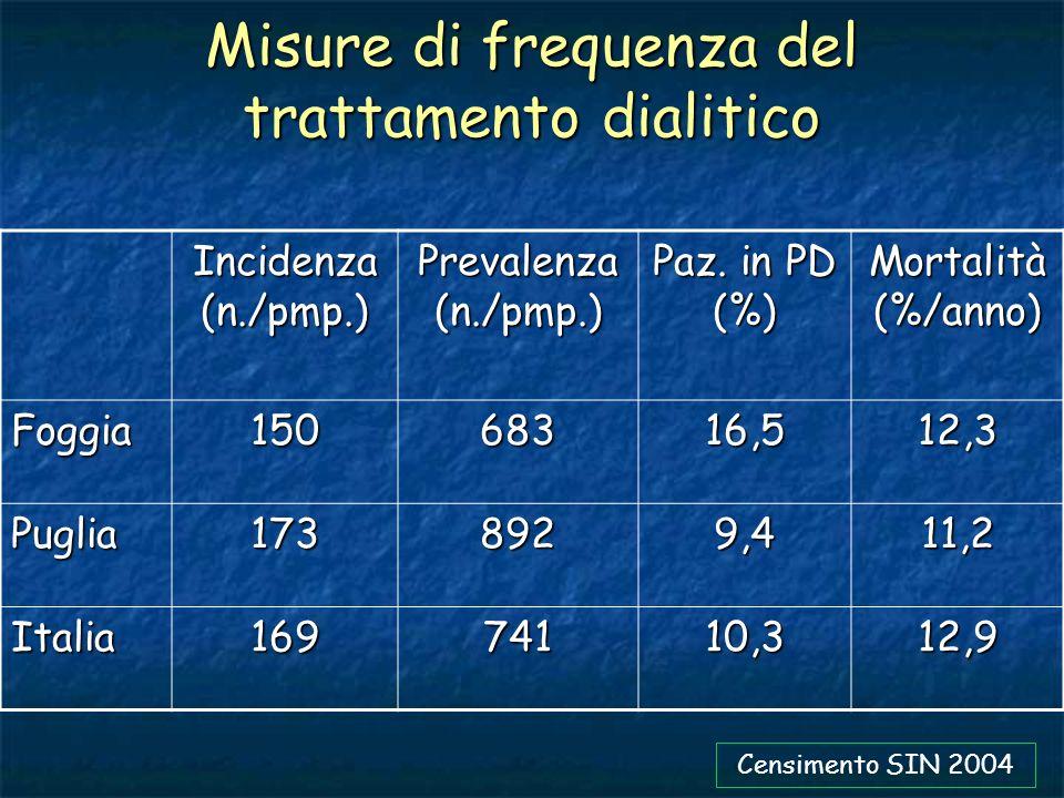 Misure di frequenza del trattamento dialitico