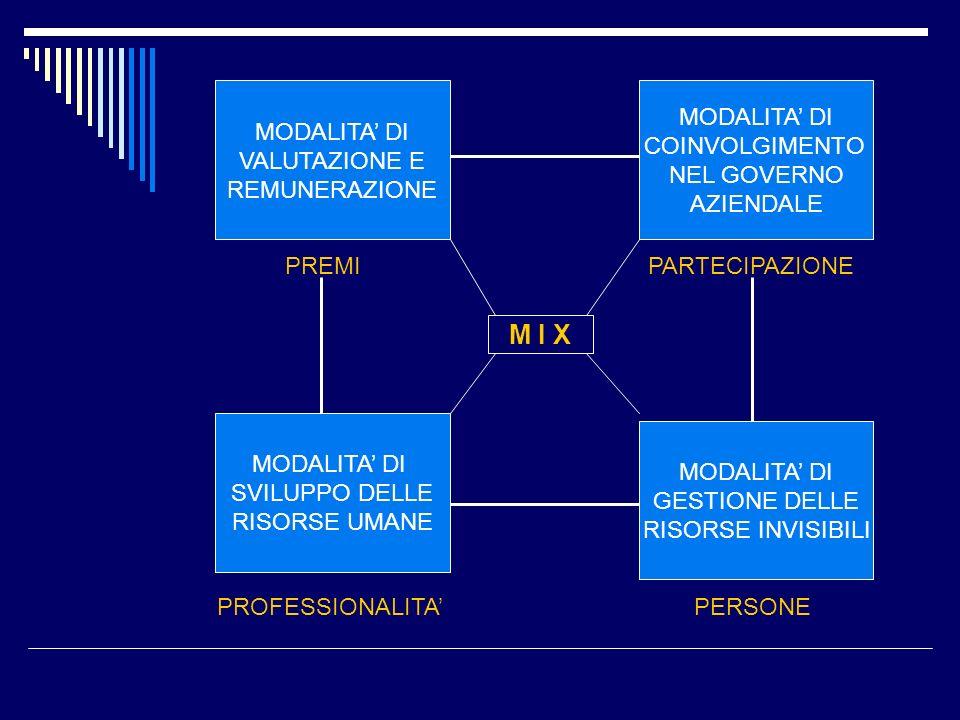 M I X MODALITA' DI VALUTAZIONE E REMUNERAZIONE MODALITA' DI