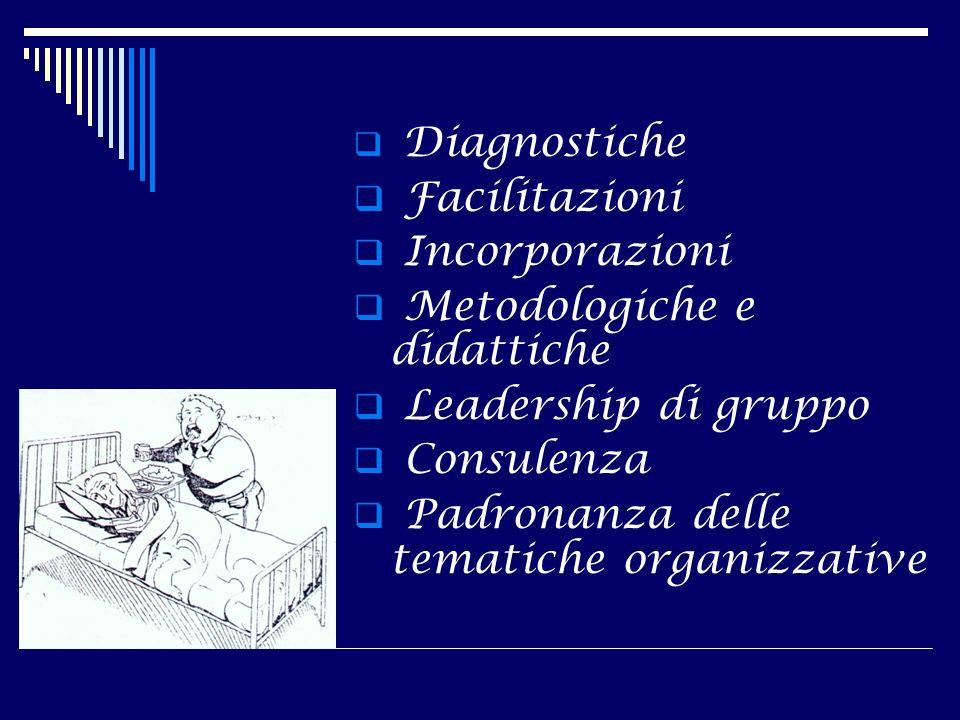Metodologiche e didattiche Leadership di gruppo Consulenza