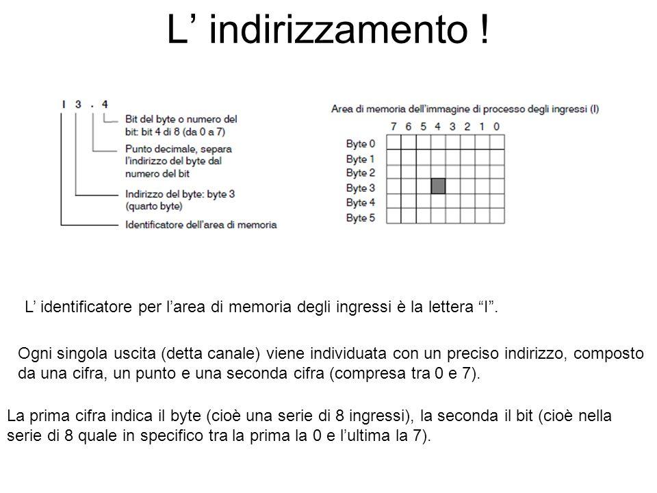 L' indirizzamento !L' identificatore per l'area di memoria degli ingressi è la lettera I .