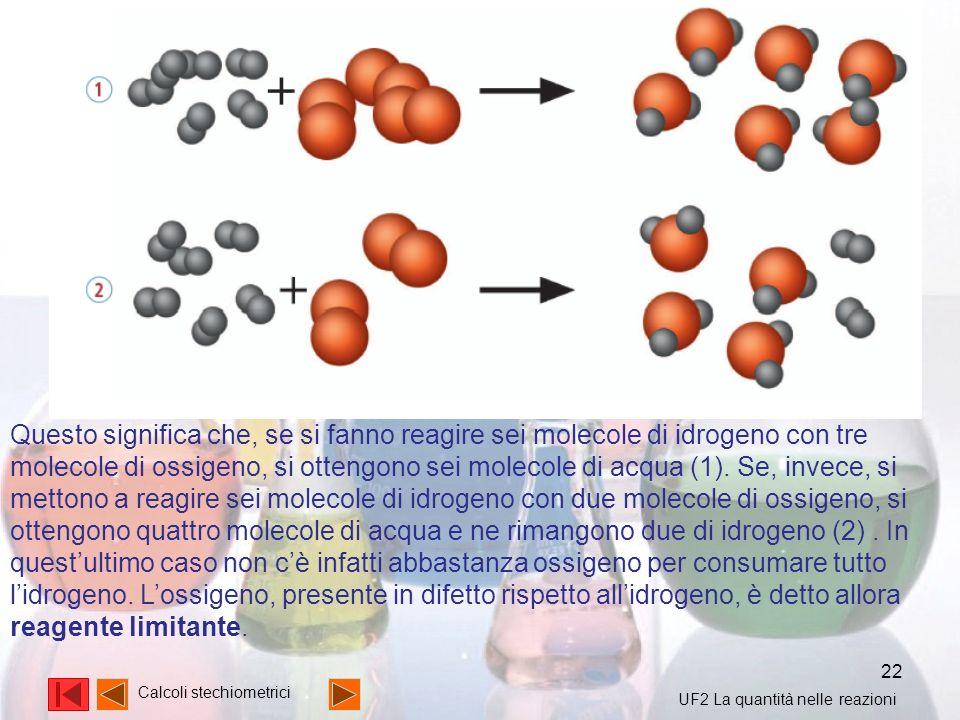 Questo significa che, se si fanno reagire sei molecole di idrogeno con tre molecole di ossigeno, si ottengono sei molecole di acqua (1). Se, invece, si mettono a reagire sei molecole di idrogeno con due molecole di ossigeno, si ottengono quattro molecole di acqua e ne rimangono due di idrogeno (2) . In quest'ultimo caso non c'è infatti abbastanza ossigeno per consumare tutto l'idrogeno. L'ossigeno, presente in difetto rispetto all'idrogeno, è detto allora reagente limitante.