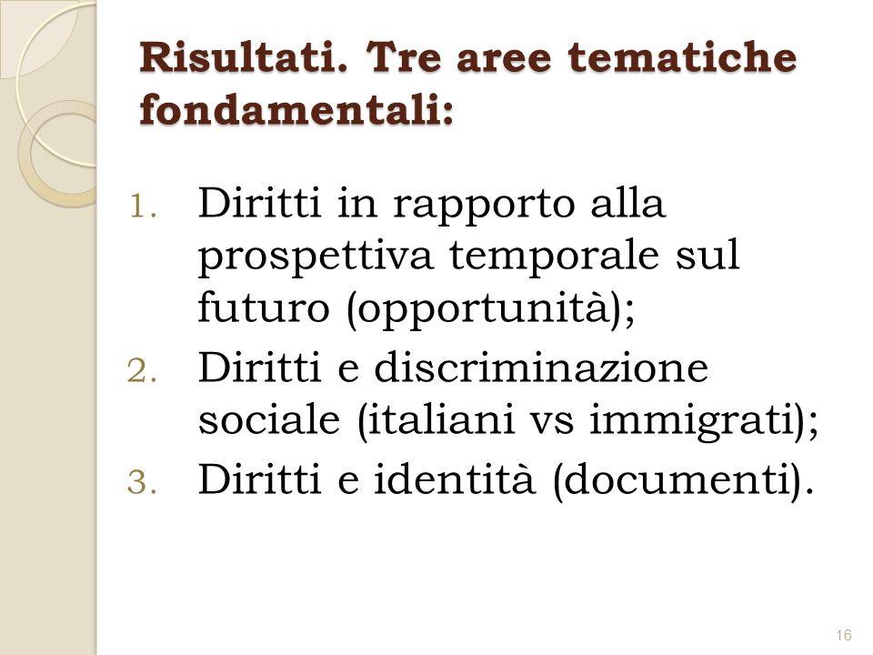 Risultati. Tre aree tematiche fondamentali: