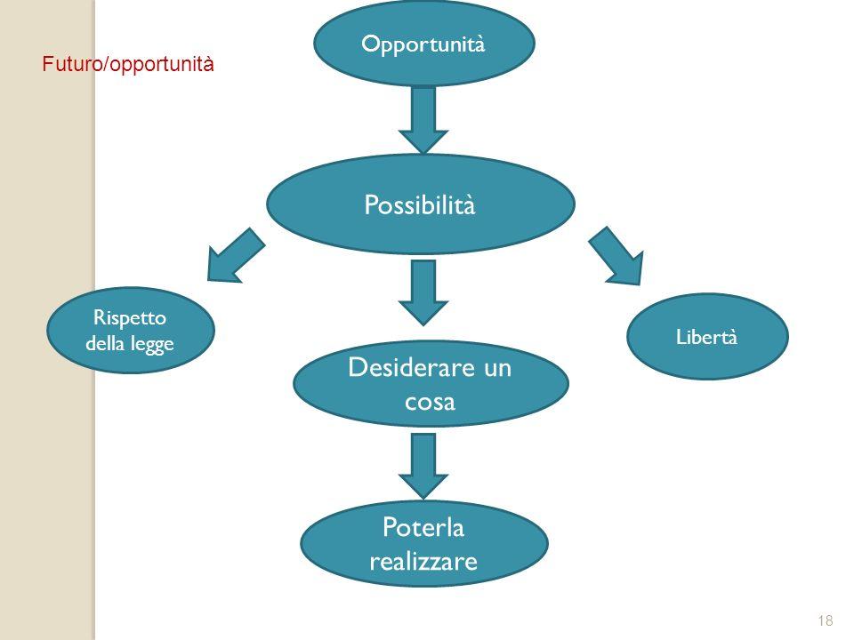 Possibilità Desiderare un cosa Poterla realizzare Opportunità