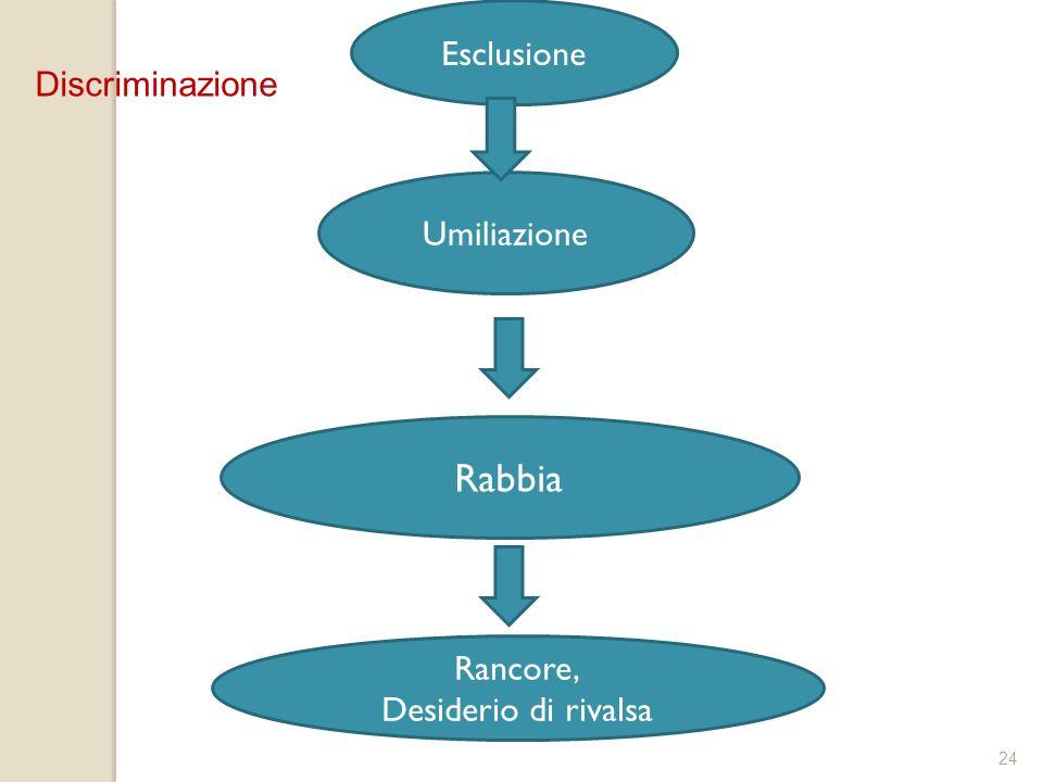 Rabbia Esclusione Discriminazione Umiliazione Rancore,
