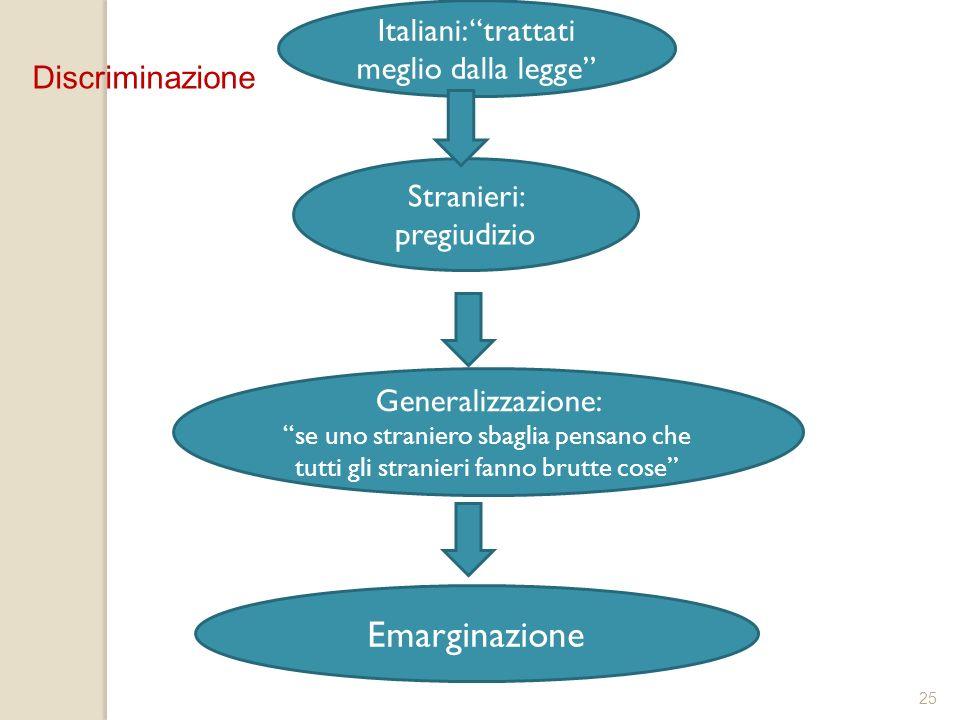 Emarginazione Italiani: trattati meglio dalla legge Discriminazione