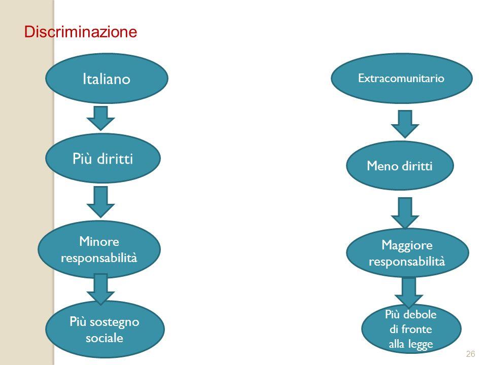 Discriminazione Italiano Più diritti Meno diritti