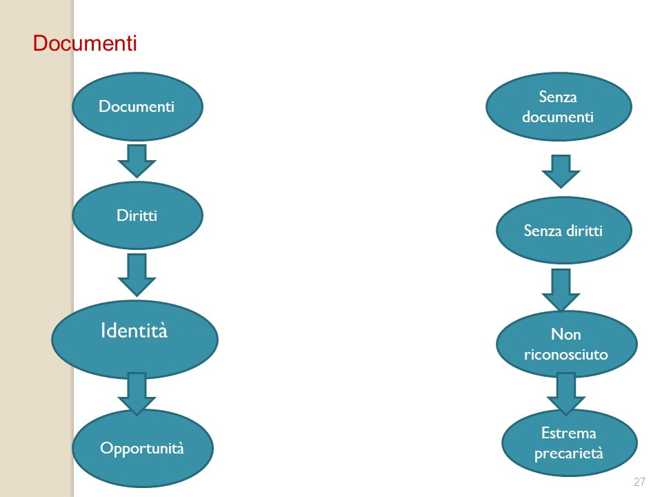 Documenti Identità Senza documenti Documenti Diritti Senza diritti
