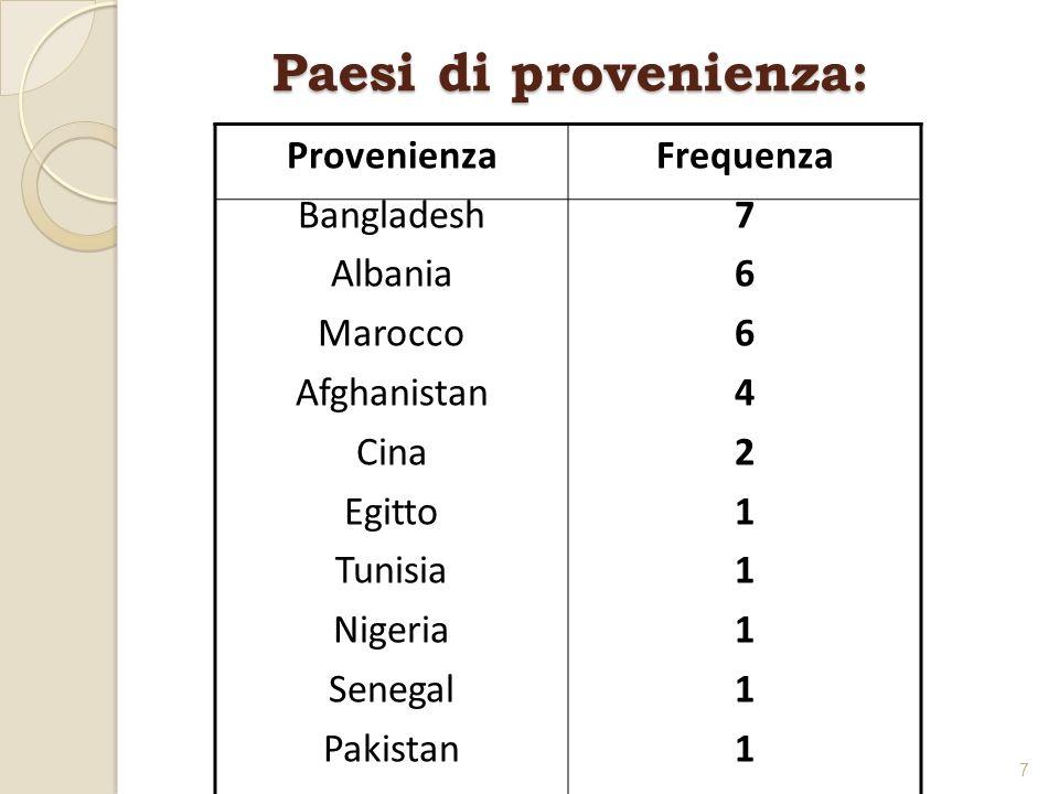 Paesi di provenienza: Provenienza Bangladesh Albania Marocco