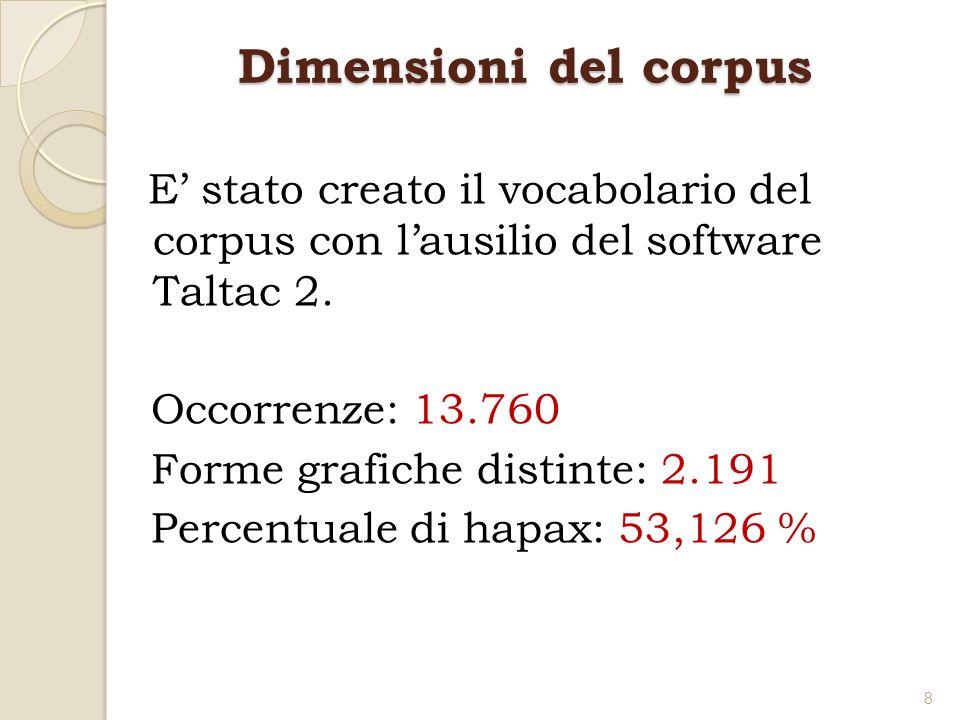Dimensioni del corpus