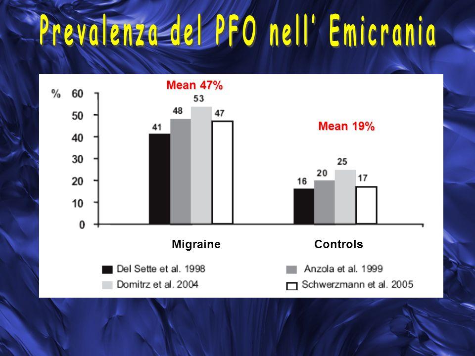 Prevalenza del PFO nell' Emicrania