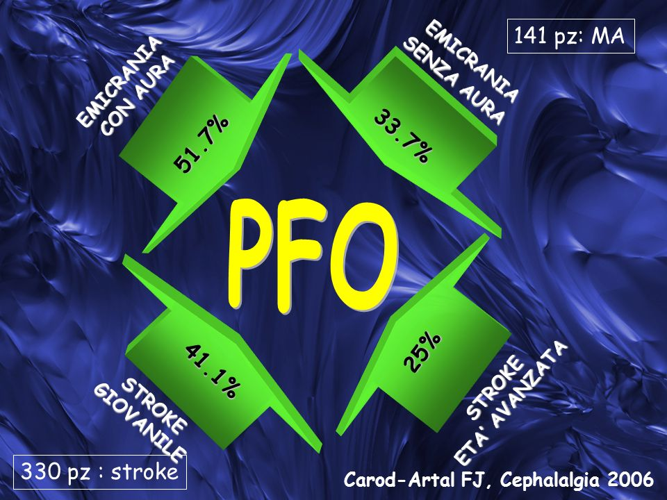 PFO 141 pz: MA 33.7% 51.7% 25% 41.1% 330 pz : stroke EMICRANIA